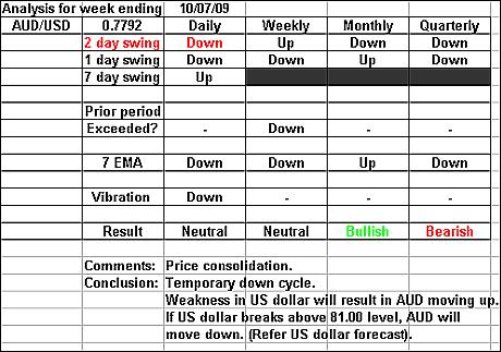 AUDUSD 10 July 2009 forex forecast