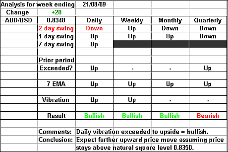 AUDUSD 21 August 2009 forex forecast