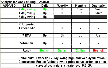 AUDUSD 24 July 2009 forex forecast