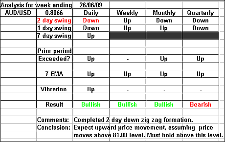 AUDUSD 26 june 2009 forex forecast