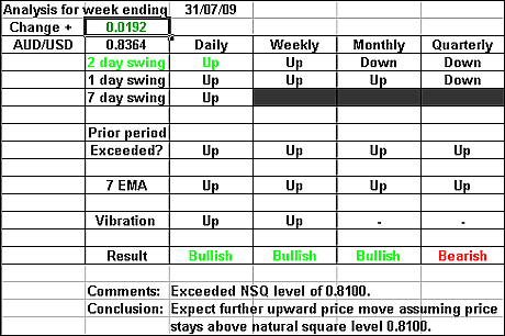AUDUSD 31 July 2009 forex forecast