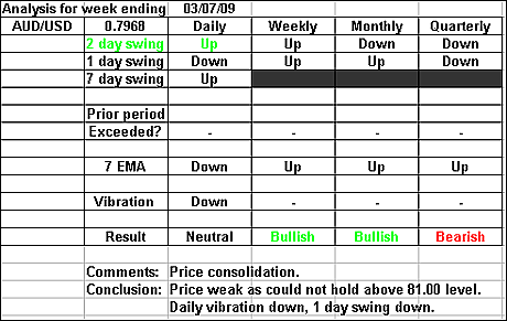 AUDUSD 3 July 2009 forex forecast