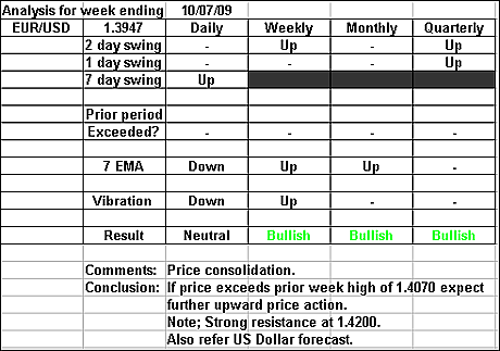 EURUSD 10 July 2009 forex forecast