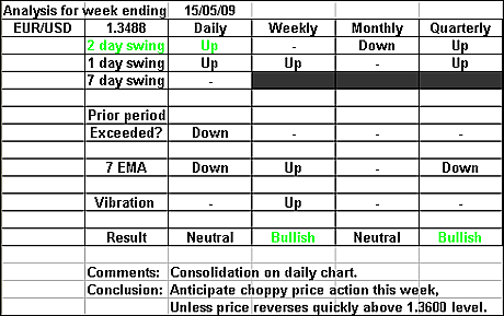 EURUSD 15 May 09 forex forecast