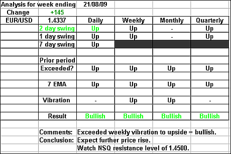 EURUSD 21 August 2009 forex forecast