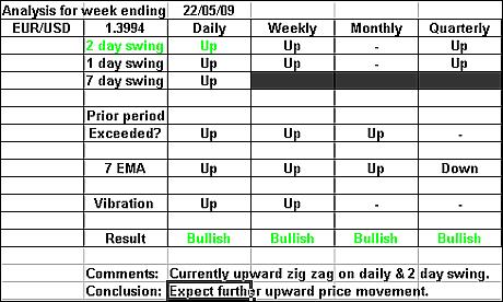 EURUSD 22 May 2009 forex forecast