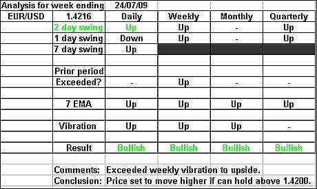 EURUSD 24 July 2009 forex forecast