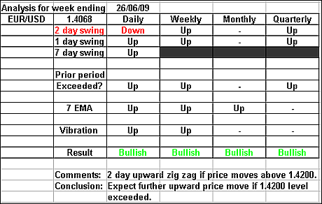 EURUSD 26 June 2009 forex forecast