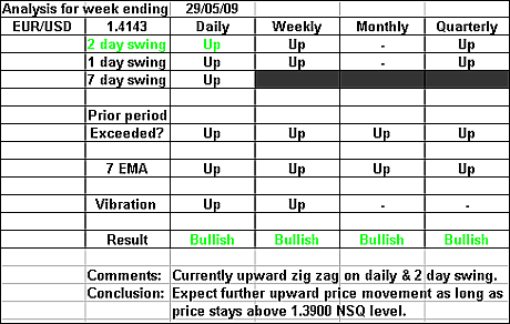 EURUSD 29 May 2009 forex forecast