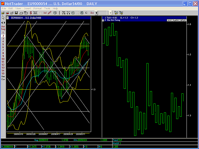 EURUSD 2 day swing chart 15 May09