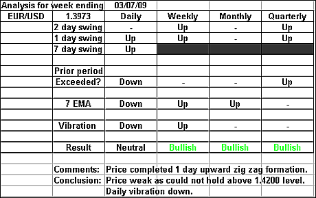 EURUSD 3 July 2009 forex forecast