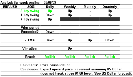 EURUSD 5 June 2009 forex forecast