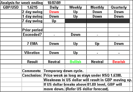 GBPUSD 10 July 2009 forex forecast