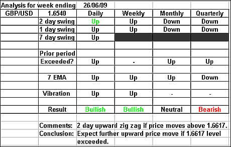 GBPUSD 26 June 2009 forex forecast