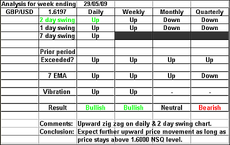 GBPUSD 29 May 2009 forex forecast