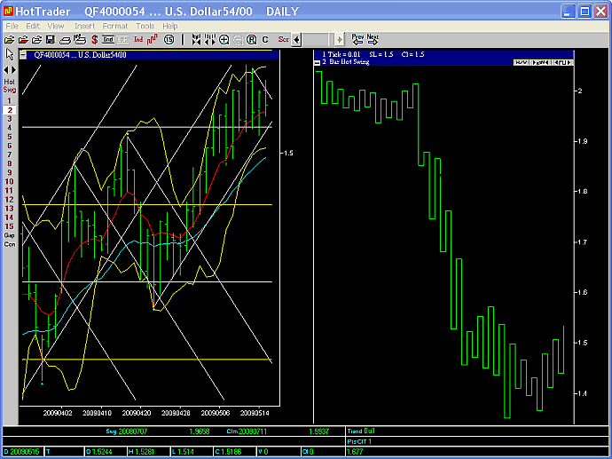 GBPUSD 2 day swing chart 15 May 2009