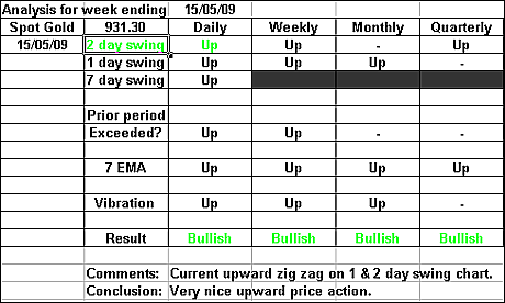 Spot Gold 15 May 09 forex forecast