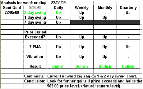 Spot Gold 22 May 2009 forex forecast
