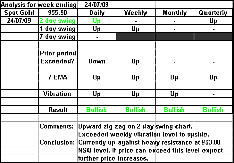 Spot Gold 24 July 2009 forex forecast