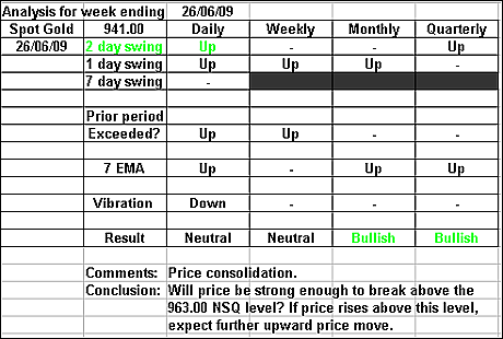 Spot Gold 26 June 2009 forex forecast