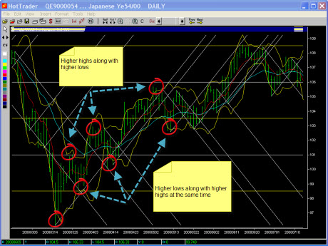 Click to Enlarge - USD/JPY daily chart