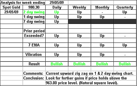 Spot Gold 29 May 2009 forex forecast