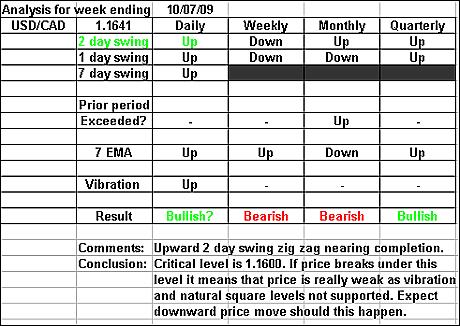 USDCAD 10 July 2009 forex forecast