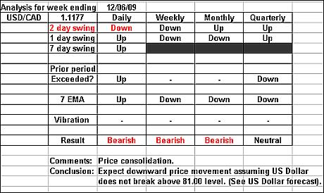 USDCAD 12 June 2009 forex forecast