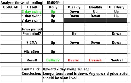 USDCAD 19 June 2009 forex forecast