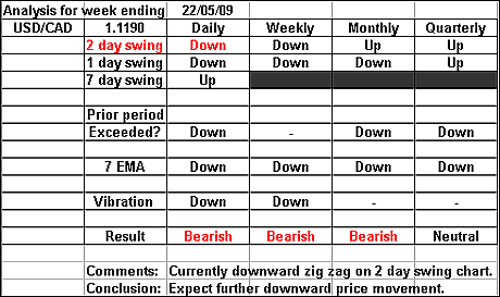 USDCAD 22 May 2009 forex forecast