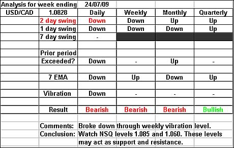 USDCAD 24 July 2009 forex forecast