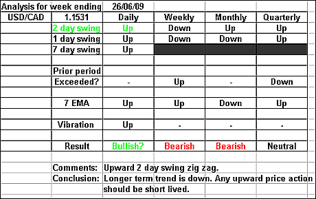 USDCAD 26 June 2009 forex forecast
