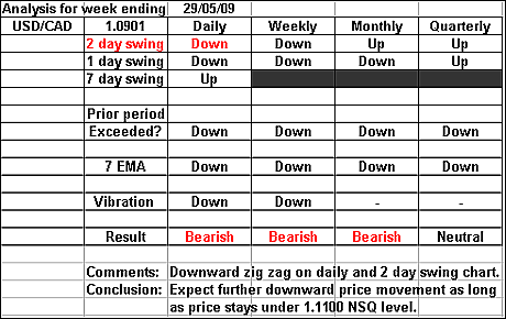 USDCAD 29 May 2009 forex forecast
