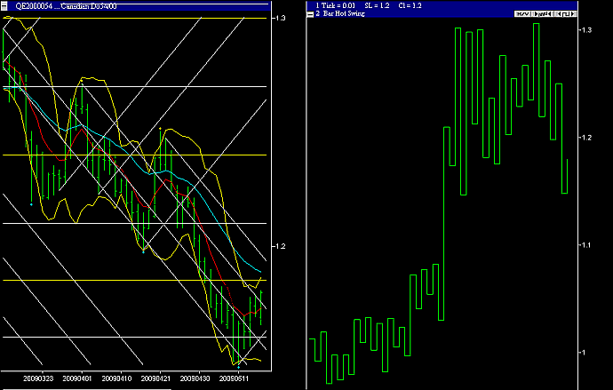 USDCAD 2 day swing chart 15 May 2009