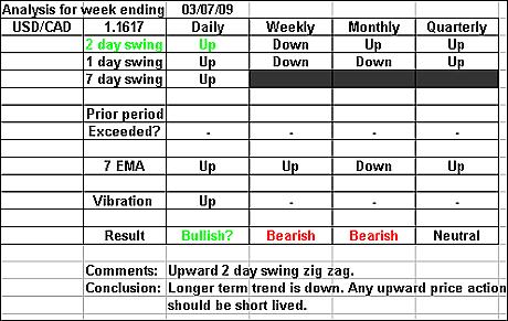 USDCAD 3 July 2009 forex forecast