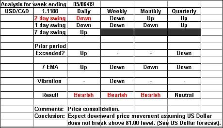 USDCAD 5 June 2009 forex forecast