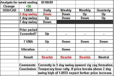 USDCAD 7 August 2009 forex forecast