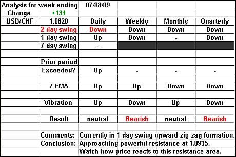 USDCHF 7 August 2009 forex forecast