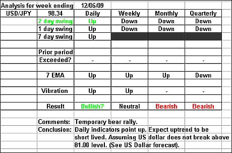 USDJPY 12 June 2009 forex forecast