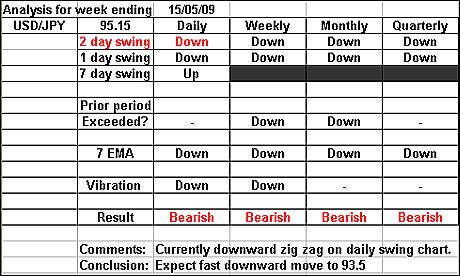 USDJPY 15 may 09 forex forecast