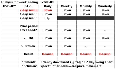 USDJPY 22 May 2009 forex forecast