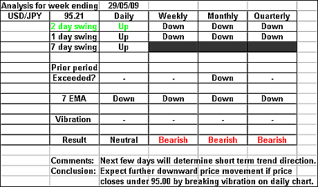 USDJPY 29 May 2009 forex forecast
