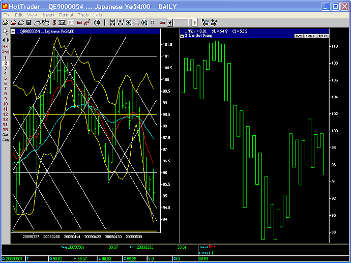 USDJPY 2 day swing chart 15 May 2009