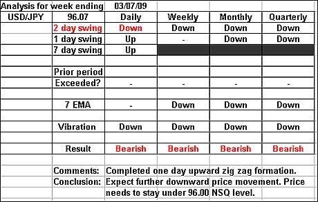 USDJPY 3 July 2009 forex forecast