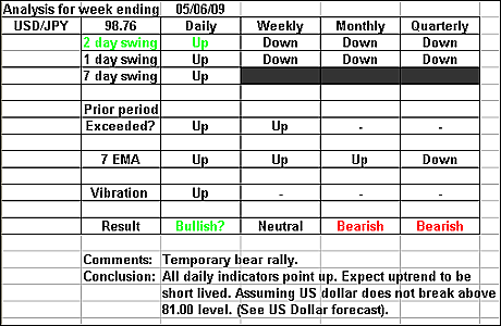 USDJPY 5 June 2009 forex forecast