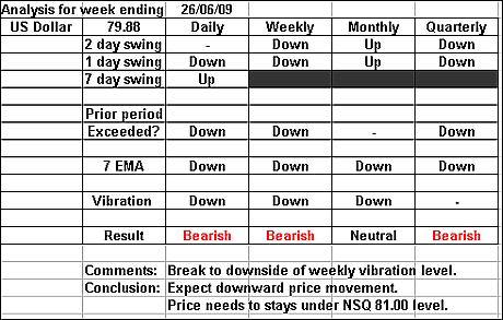 US Dollar 26 June 2009 forex forecast