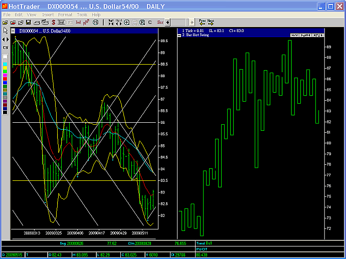 US Dollar 2 day swing chart 15 May 2009
