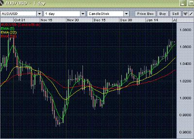 aud/usd forecast- daily analysis