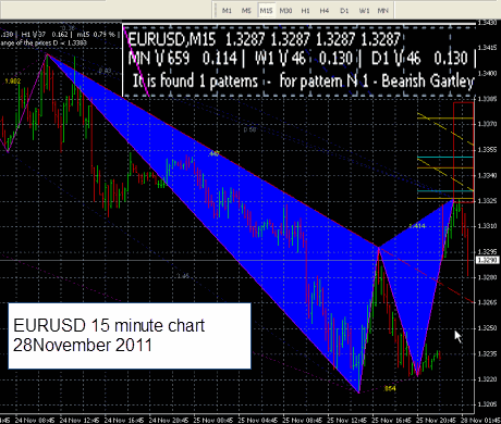 Bearish Gartley pattern EURUSD 28 November 2011