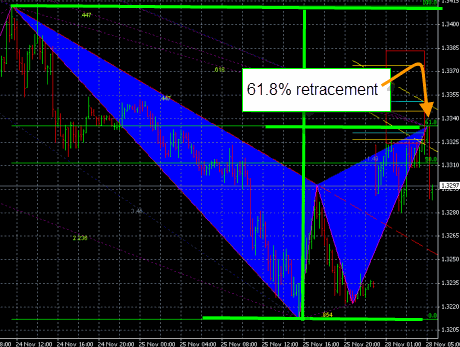 Bearish gartley pattern with 61.8% retracement